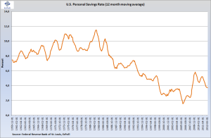 Personal savings rate 12m ma