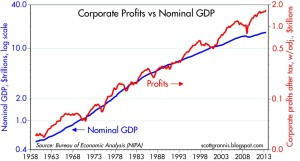 Profits vs Nominal GDP