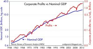 Profits vs Nominal GDP
